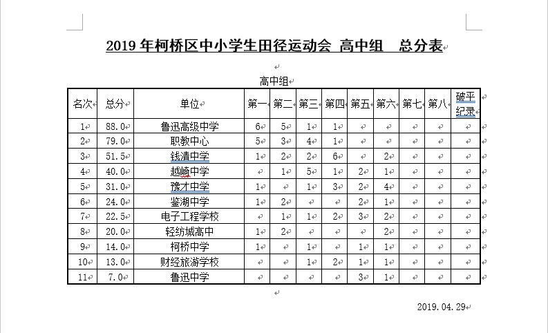 4月29日为止团体总分统计